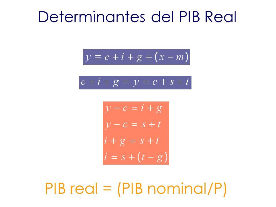 Determinantes del PIB Real PIB real = (PIB nominal/P)