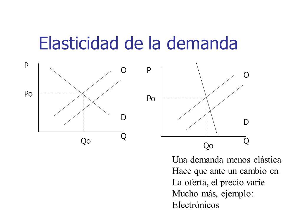 Elasticidad de la demanda ODQODQ P Po Qo ODQODQ P Po Qo Una demanda menos elástica Hace que ante un cambio en La oferta, el precio varíe Mucho más, ej