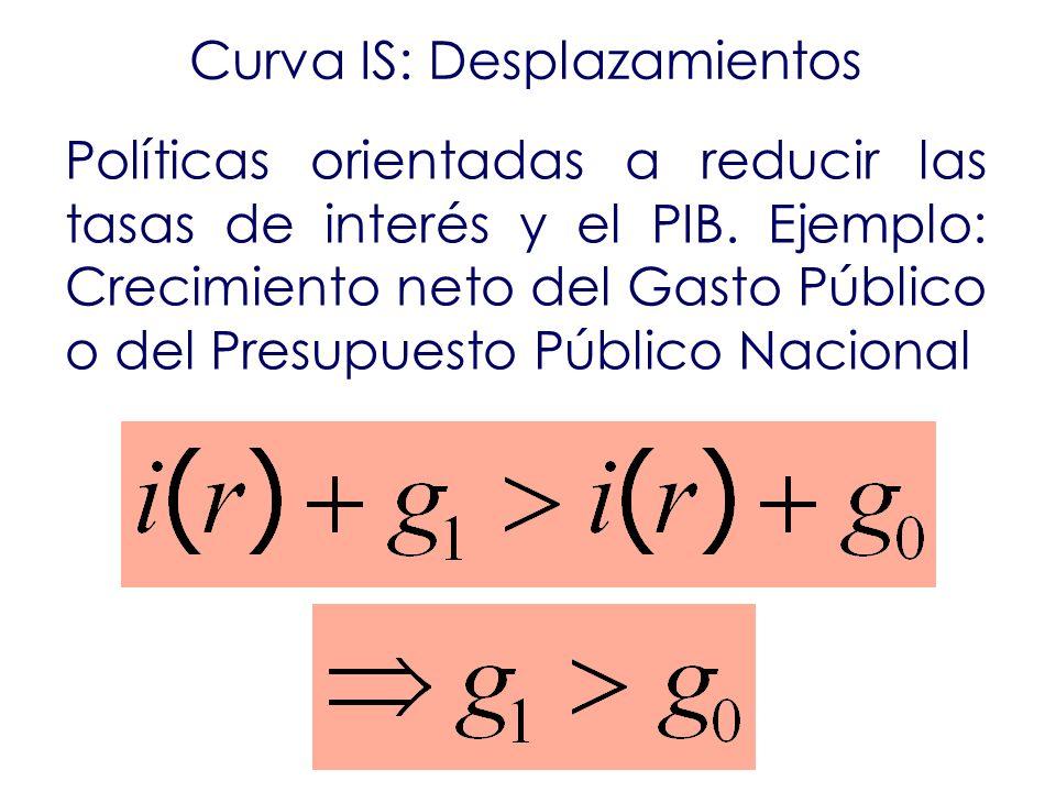 Curva IS: Desplazamientos Políticas orientadas a reducir las tasas de interés y el PIB. Ejemplo: Crecimiento neto del Gasto Público o del Presupuesto