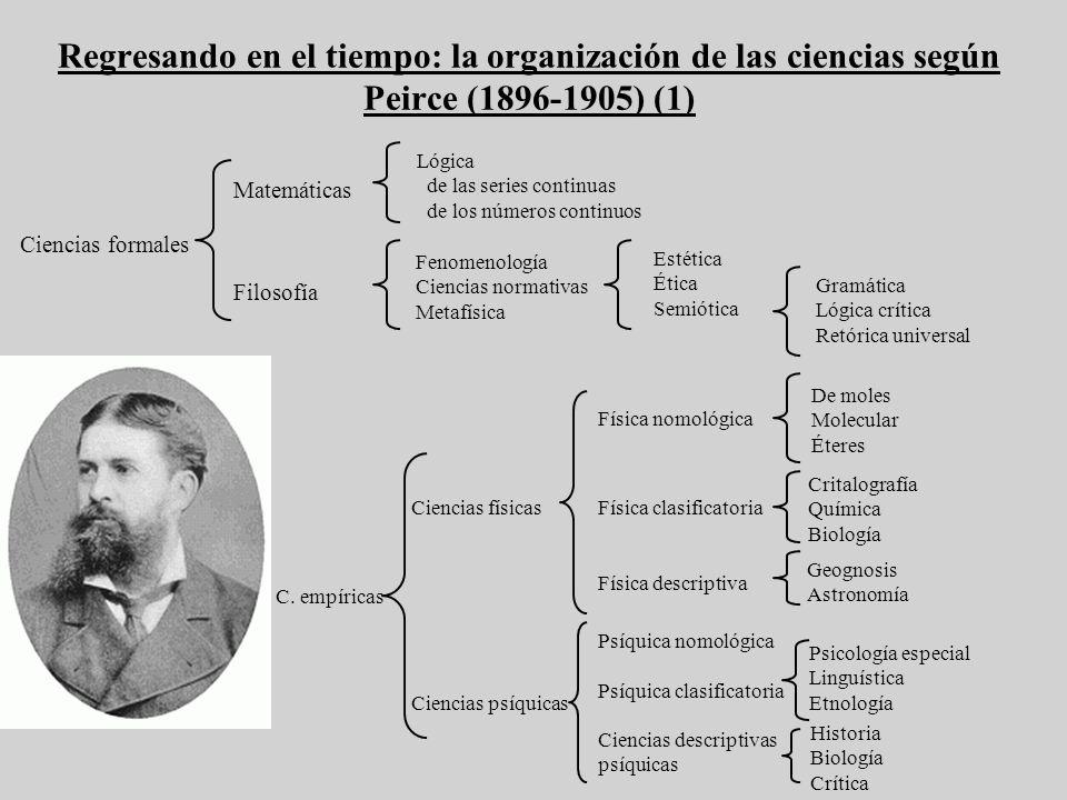 Regresando en el tiempo: la organización de las ciencias según Peirce (1896-1905) (1) Historia Biología Crítica Psicología especial Linguística Etnolo