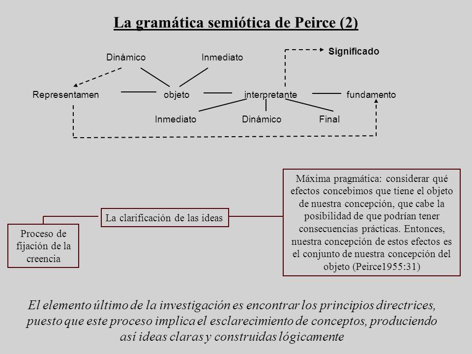 La gramática semiótica de Peirce (2) Representamen objeto interpretante fundamento DinámicoInmediato Significado DinámicoInmediatoFinal El elemento úl