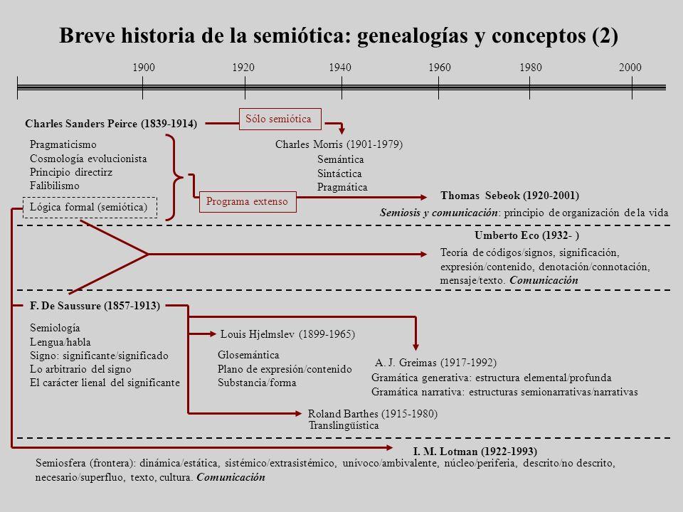 Charles Sanders Peirce (1839-1914) Umberto Eco (1932- ) Charles Morris (1901-1979) Thomas Sebeok (1920-2001) Roland Barthes (1915-1980) A. J. Greimas