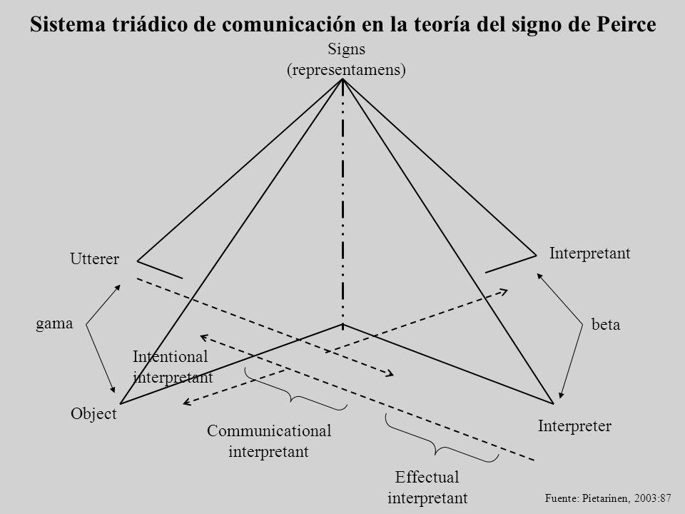 Signs (representamens) Interpretant Utterer Object Intentional interpretant Interpreter Communicational interpretant Effectual interpretant Sistema tr