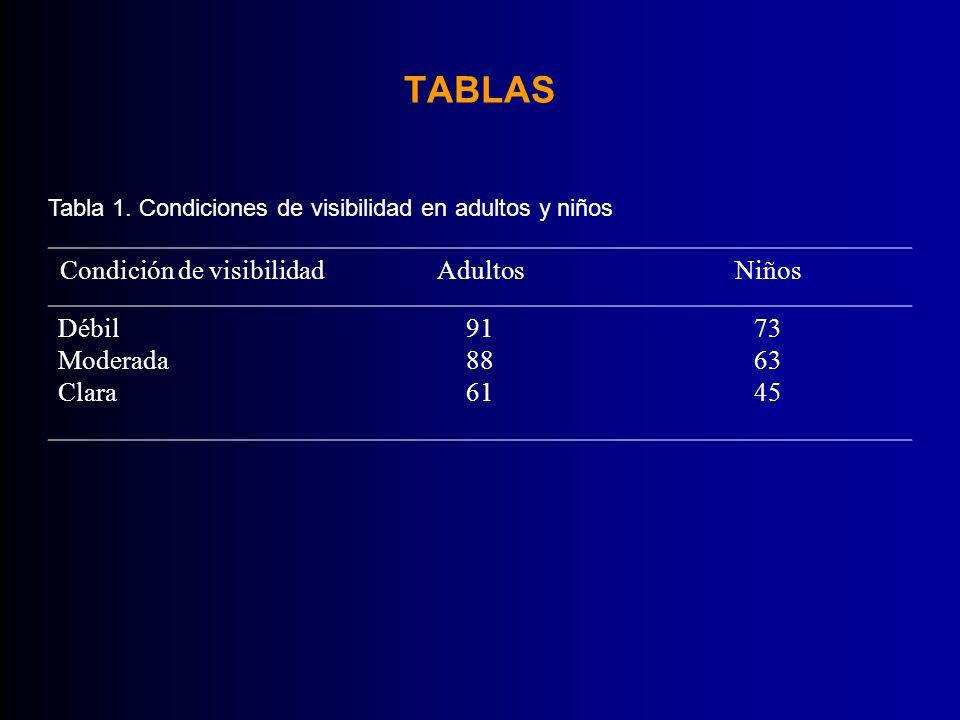 TABLAS Condición de visibilidadAdultosNiños Débil Moderada Clara 91 88 61 73 63 45 Tabla 1. Condiciones de visibilidad en adultos y niños
