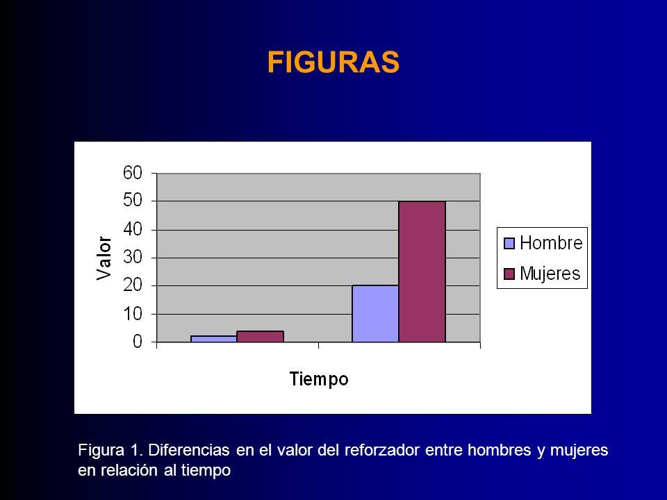 FIGURAS Figura 1. Diferencias en el valor del reforzador entre hombres y mujeres en relación al tiempo