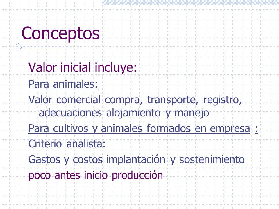 Conceptos Valor inicial incluye: Para animales: Valor comercial compra, transporte, registro, adecuaciones alojamiento y manejo Para cultivos y animal