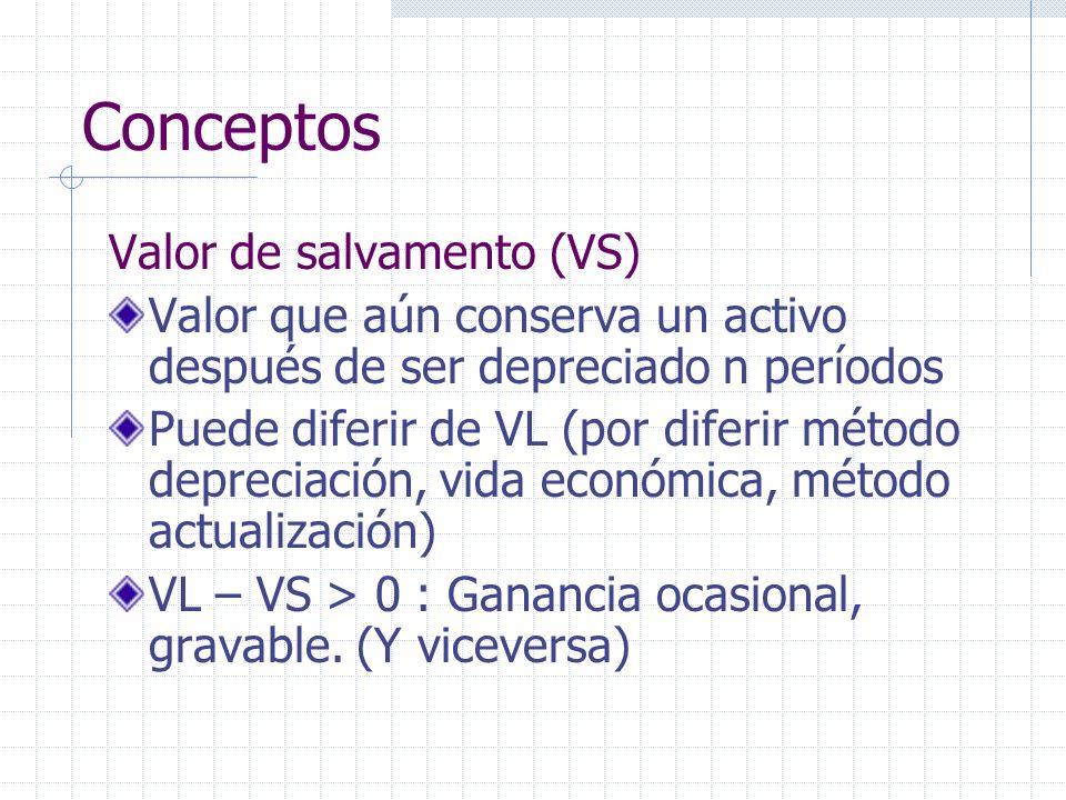 Conceptos Valor de salvamento (VS) Valor que aún conserva un activo después de ser depreciado n períodos Puede diferir de VL (por diferir método depre