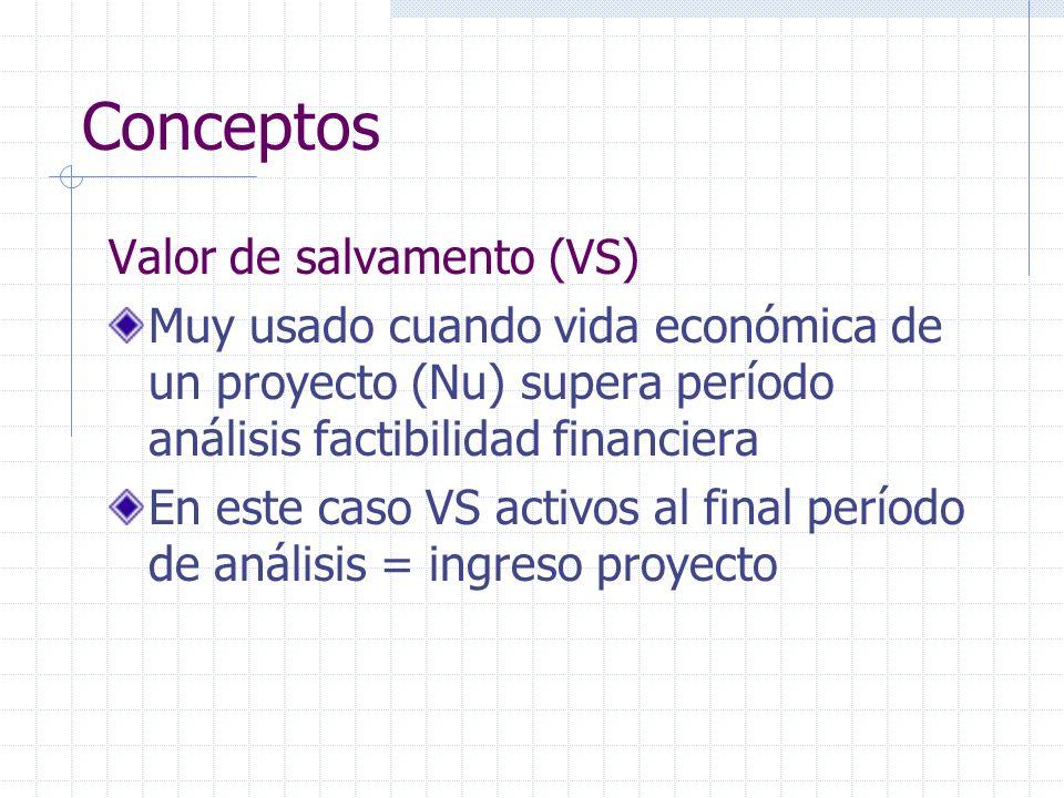 Conceptos Valor de salvamento (VS) Muy usado cuando vida económica de un proyecto (Nu) supera período análisis factibilidad financiera En este caso VS