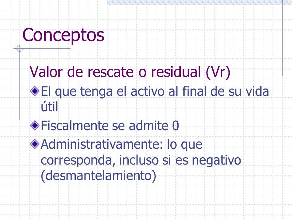 Conceptos Valor de rescate o residual (Vr) El que tenga el activo al final de su vida útil Fiscalmente se admite 0 Administrativamente: lo que corresp