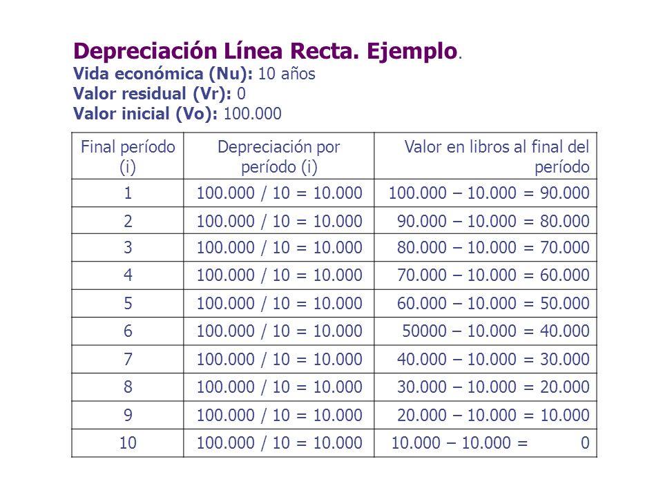 Final período (i) Depreciación por período (i) Valor en libros al final del período 1100.000 / 10 = 10.000100.000 – 10.000 = 90.000 2100.000 / 10 = 10