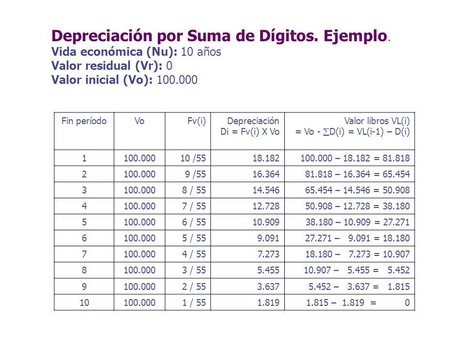 Depreciación por Suma de Dígitos. Ejemplo. Vida económica (Nu): 10 años Valor residual (Vr): 0 Valor inicial (Vo): 100.000 Fin períodoVoFv(i)Depreciac