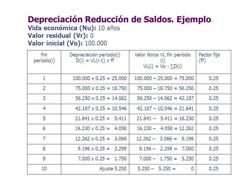 Depreciación Reducción de Saldos. Ejemplo. Vida económica (Nu): 10 años Valor residual (Vr): 0 Valor inicial (Vo): 100.000 Fin período(i) Depreciación