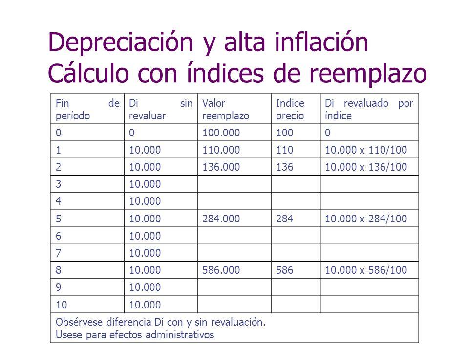 Depreciación y alta inflación Cálculo con índices de reemplazo Fin de período Di sin revaluar Valor reemplazo Indice precio Di revaluado por índice 00