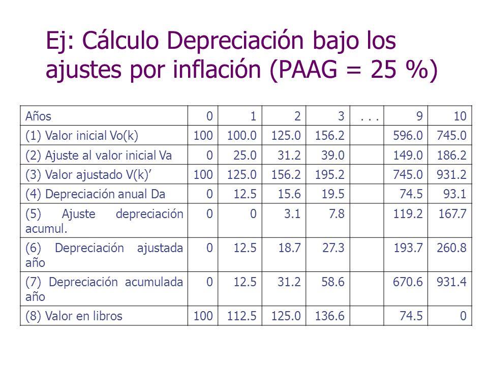 Ej: Cálculo Depreciación bajo los ajustes por inflación (PAAG = 25 %) Años0123...910 (1) Valor inicial Vo(k)100100.0125.0156.2596.0745.0 (2) Ajuste al