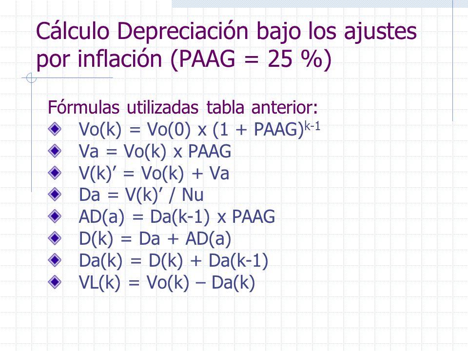 Fórmulas utilizadas tabla anterior: Vo(k) = Vo(0) x (1 + PAAG) k-1 Va = Vo(k) x PAAG V(k) = Vo(k) + Va Da = V(k) / Nu AD(a) = Da(k-1) x PAAG D(k) = Da