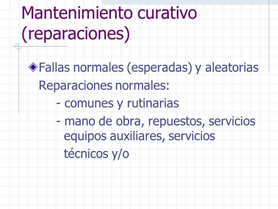 Mantenimiento curativo (reparaciones) Fallas normales (esperadas) y aleatorias Reparaciones normales: - comunes y rutinarias - mano de obra, repuestos