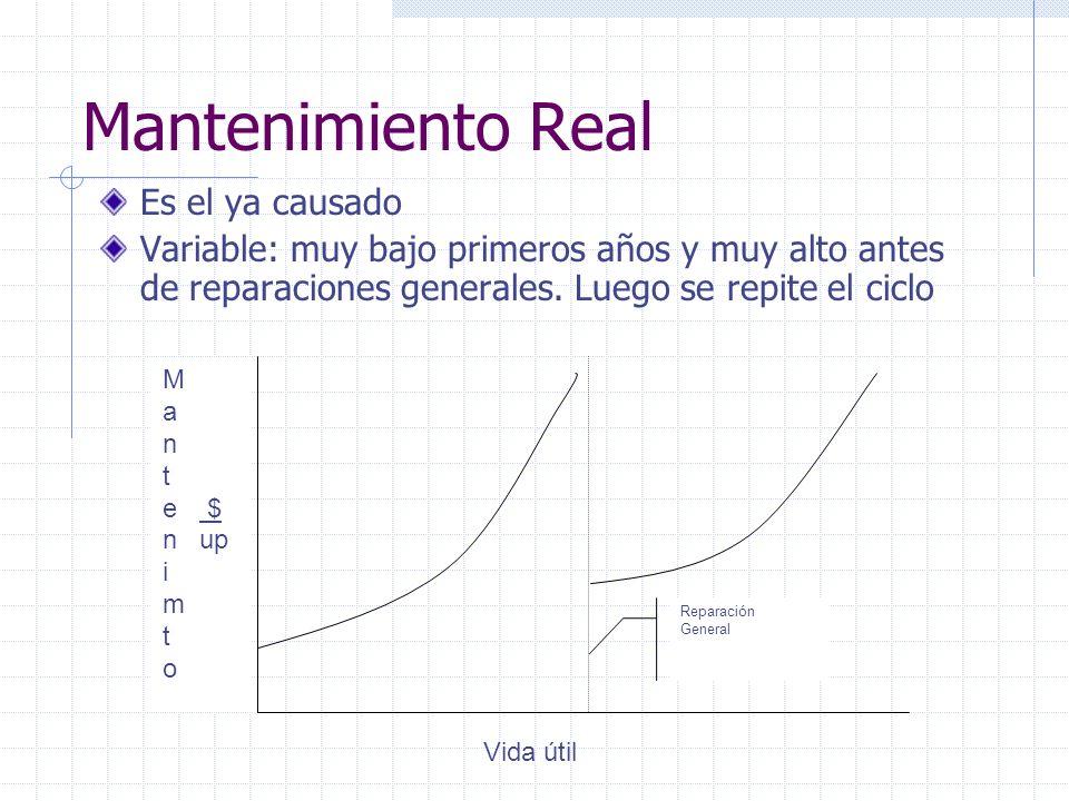Mantenimiento Real Es el ya causado Variable: muy bajo primeros años y muy alto antes de reparaciones generales. Luego se repite el ciclo M a n t e $