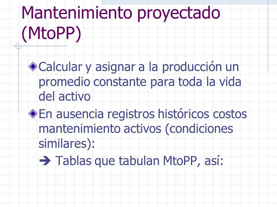 Mantenimiento proyectado (MtoPP) Calcular y asignar a la producción un promedio constante para toda la vida del activo En ausencia registros histórico