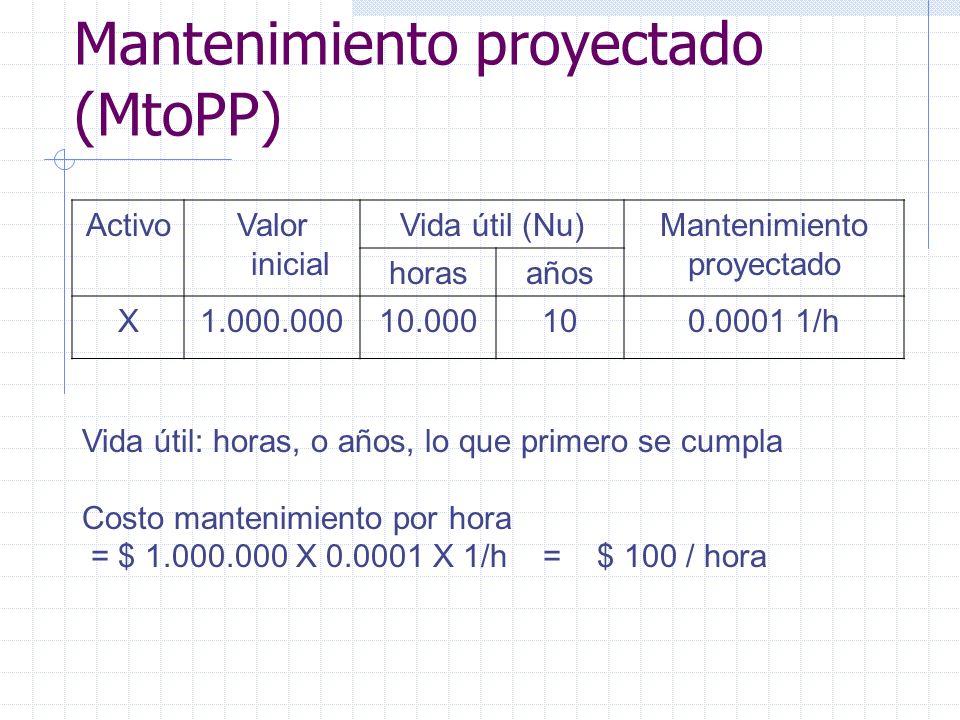 Mantenimiento proyectado (MtoPP) ActivoValor inicial Vida útil (Nu)Mantenimiento proyectado horasaños X1.000.00010.000100.0001 1/h Vida útil: horas, o
