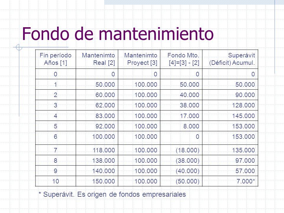 Fondo de mantenimiento Fin período Años [1] Mantenimto Real [2] Mantenimto Proyect [3] Fondo Mto. [4]=[3] - [2] Superávit (Déficit) Acumul. 00000 150.