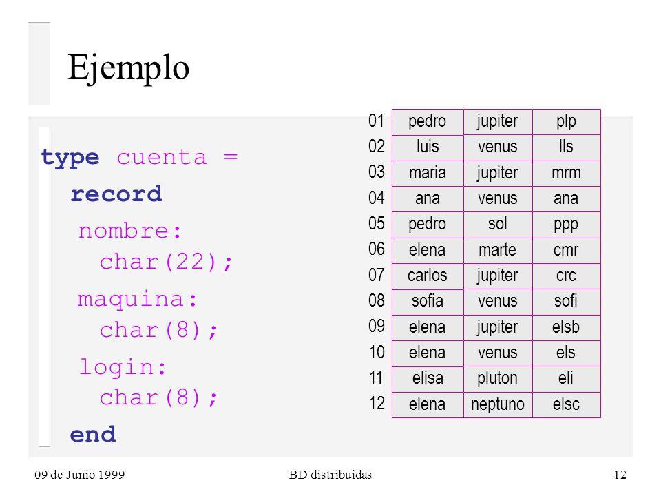 09 de Junio 1999BD distribuidas12 Ejemplo type cuenta = record nombre: char(22); maquina: char(8); login: char(8); end pedro jupiterplp 01 luis venuslls 02 maria jupitermrm 03 ana venusana 04 pedro solppp 05 elena martecmr 06 carlos jupitercrc 07 sofia venussofi 08 elena jupiterelsb 09 elena venusels 10 elisa plutoneli 11 elena neptunoelsc 12