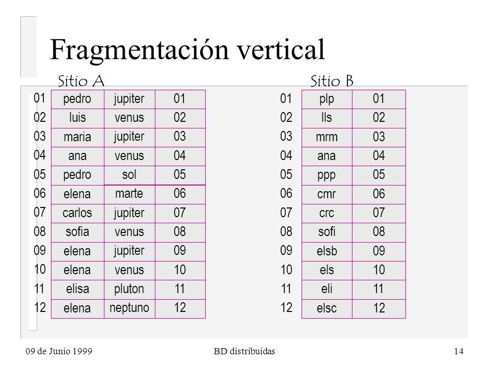 09 de Junio 1999BD distribuidas14 Fragmentación vertical pedro jupiter01 luis venus02 maria jupiter03 ana venus04 pedro sol05 elena marte06 carlos jup