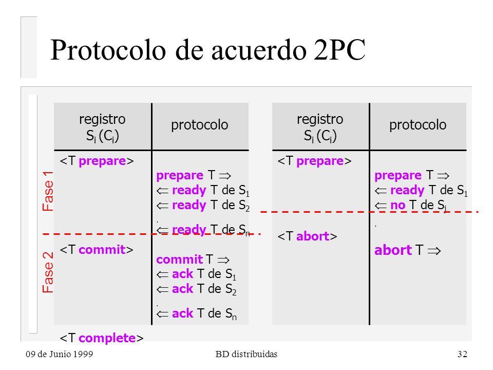 09 de Junio 1999BD distribuidas32 Protocolo de acuerdo 2PC registro S i (C i ) protocolo prepare T ready T de S 1 ready T de S 2. ready T de S n commi