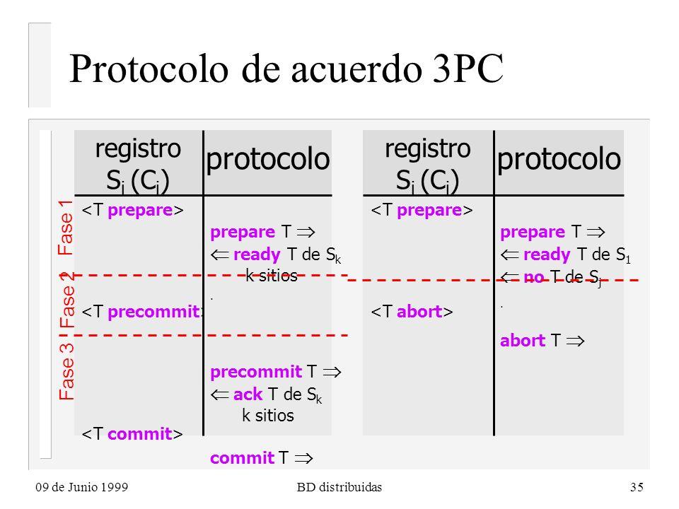 09 de Junio 1999BD distribuidas35 Protocolo de acuerdo 3PC registro S i (C i ) protocolo prepare T ready T de S k k sitios. precommit T ack T de S k k