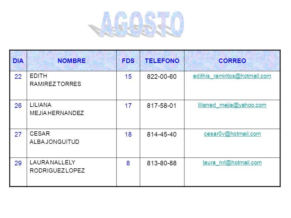 DIANOMBREFDSTELEFONOCORREO 22 EDITH RAMIREZ TORRES 15822-00-60 edithis_ramiritos@hotmail.com 26 LILIANA MEJIA HERNANDEZ 17817-58-01 lilianed_mejia@yah