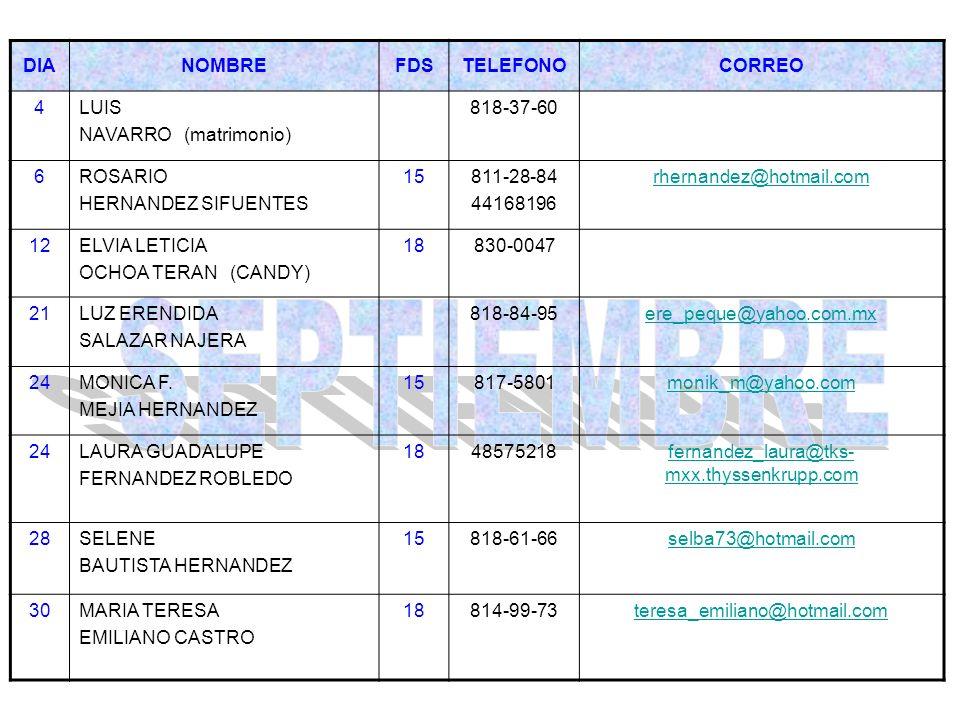 DIANOMBREFDSTELEFONOCORREO 4LUIS NAVARRO (matrimonio) 818-37-60 6ROSARIO HERNANDEZ SIFUENTES 15811-28-84 44168196 rhernandez@hotmail.com 12ELVIA LETIC