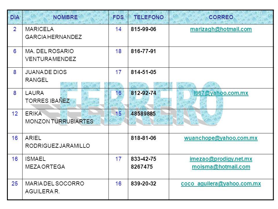 DIANOMBREFDSTELEFONOCORREO 8LETICIA NAVARRO (MATRIMONIO) 818-37-60 15PEDRO SALDIVAT CAMPOS 14816-93-31pscherry@lycos.com 16ADRIANA DEL CARMEN CASTRO OCHOA 18831-17-48aristegui_2003@hotmail.com 28GABRIELA DIAZ (MATRIMONIO) 17839-21-35gabuchac@yahoo.com.mx 30MARY LINDA VAZQUEZ ARIAS 17814-88-95si_tu_supieras@hotmail.com