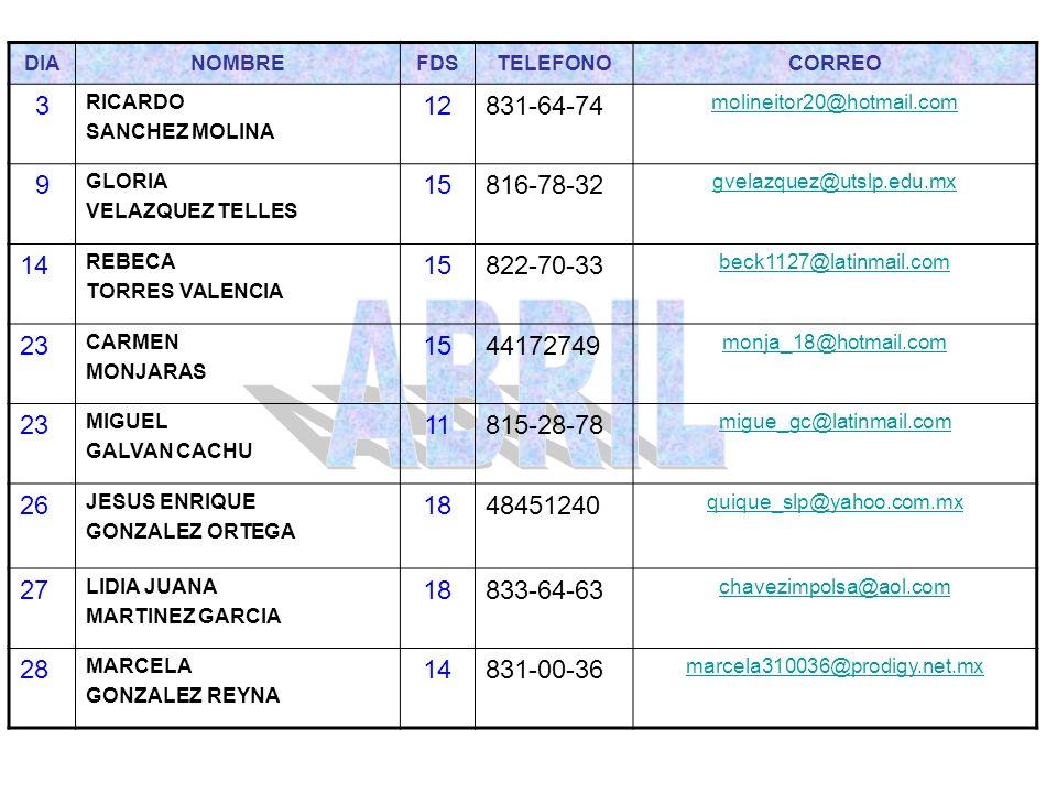 DIANOMBREFDSTELEFONOCORREO 3 LOURDES MONTES ROCHA 14816-68-00 lmontes@prodigy.net.mx 5 OSCAR MANUEL SANCHEZ MARTINEZ 15816-98-89 oscar_manuel21@hotmail.com 11 ALEJANDRO BRICEÑO CASTILLO 14813-77-18 15 VIANEY BAUTISTA HERNANDEZ 15818-61-66vibautista@hotmail.com 20 ROSA MARIA VILLANUEVA COLORADO 18813-93-63matrimonio 24 MATILDE GLZ.