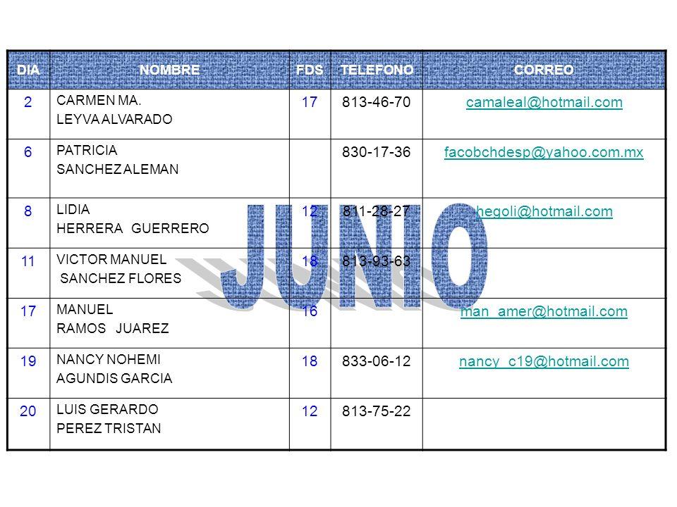 DIANOMBREFDSTELEFONOCORREO 2 CARMEN MA. LEYVA ALVARADO 17813-46-70camaleal@hotmail.com 6 PATRICIA SANCHEZ ALEMAN 830-17-36facobchdesp@yahoo.com.mx 8 L