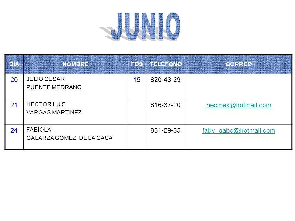 DIANOMBREFDSTELEFONOCORREO 4JOSE REFUGIO LIÑAN MERCADO (güero) 1835-34-07 17JESUS ALEJANDRO ONTIVEROS 15831-04-48alejandro_ontiveros@yahoo.com 20RAQUEL RAMIREZ TORRES 13822-00-60pequeraqueleo@hotmail.com 22MAGDALENA MENDOZA RDZ 1813-43-74 26SUSANA ARELLANES ROBLEDO 15816-26-25suamirkf@hotmail.com 26GASTON PEÑA VAZQUEZ 8814-10-24gasito@freemail.com.au