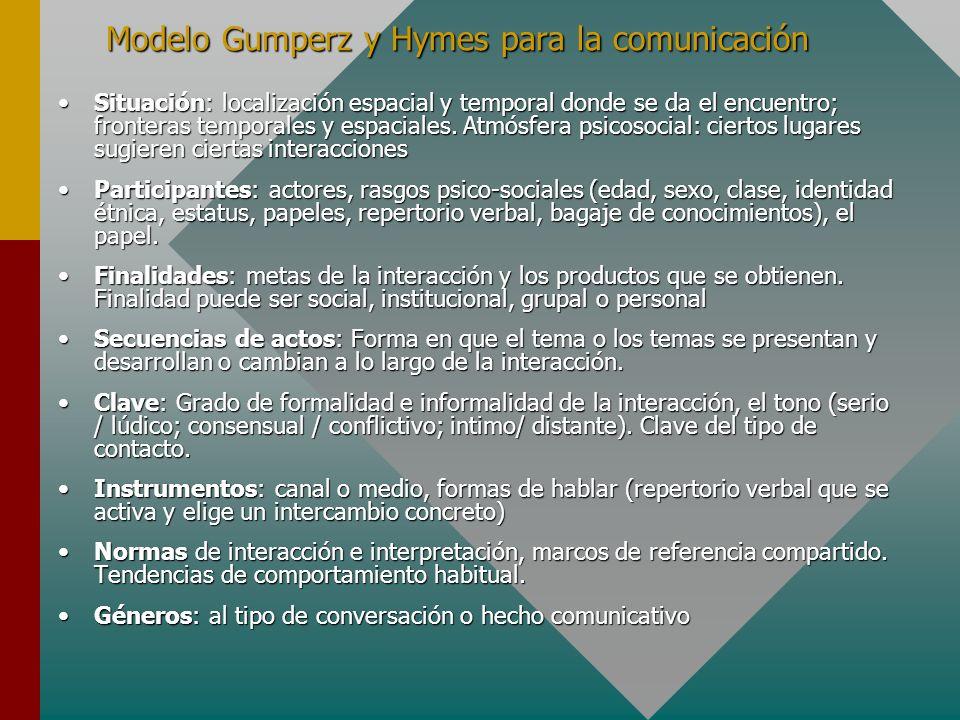 Modelo Gumperz y Hymes para la comunicación Situación: localización espacial y temporal donde se da el encuentro; fronteras temporales y espaciales. A