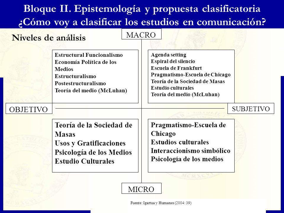 Niveles de análisis Bloque II. Epistemología y propuesta clasificatoria ¿Cómo voy a clasificar los estudios en comunicación? MICRO MACRO OBJETIVO SUBJ