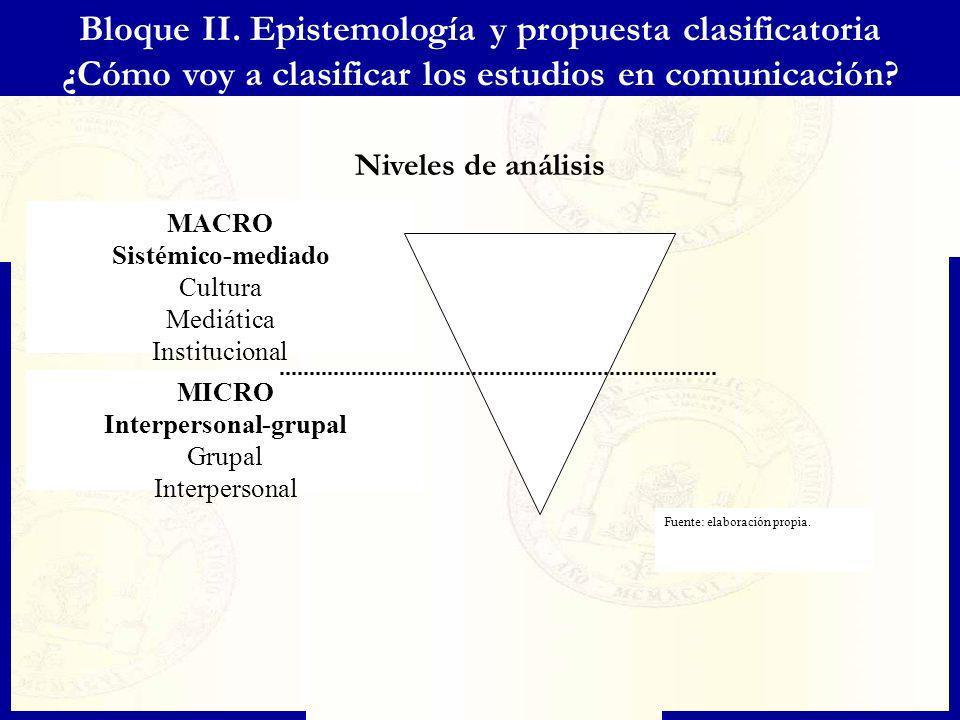 Niveles de análisis Bloque II. Epistemología y propuesta clasificatoria ¿Cómo voy a clasificar los estudios en comunicación? MACRO Sistémico-mediado C
