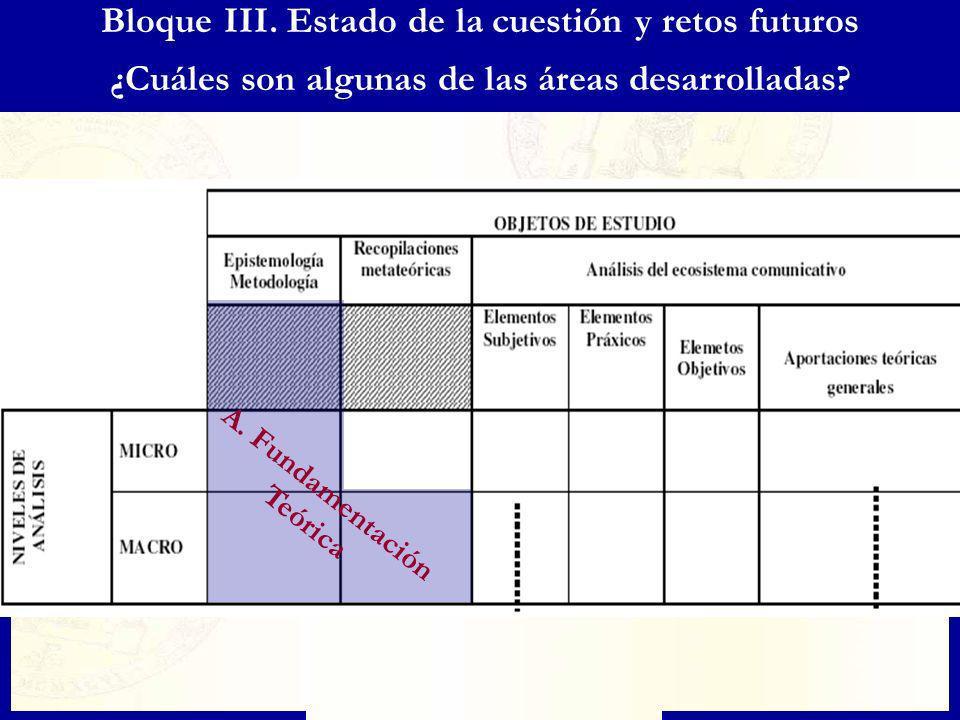 Bloque III. Estado de la cuestión y retos futuros ¿Cuáles son algunas de las áreas desarrolladas? A. Fundamentación Teórica