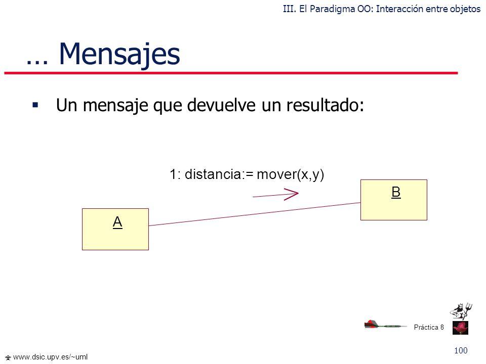 99 www.dsic.upv.es/~uml … Mensajes Un mensaje se envía de manera condicionada: A B [x>y] 1: Mensaje III. El Paradigma OO: Interacción entre objetos