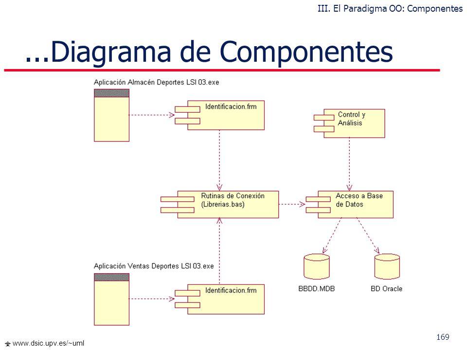 168 www.dsic.upv.es/~uml...Diagrama de Componentes Los componentes representan todos los tipos de elementos software que entran en la fabricación de a