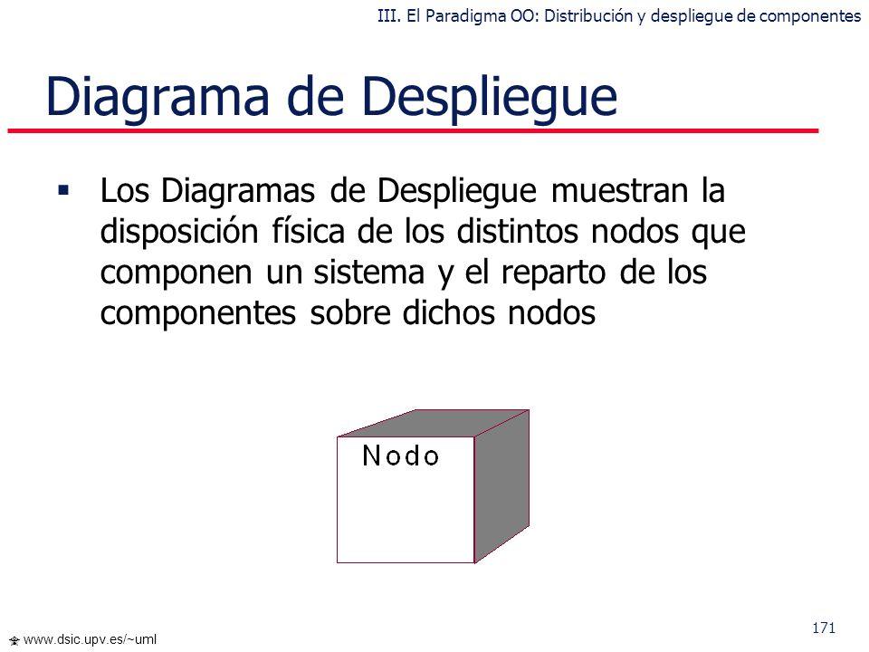 170 www.dsic.upv.es/~uml Distribución y despliegue de Componentes