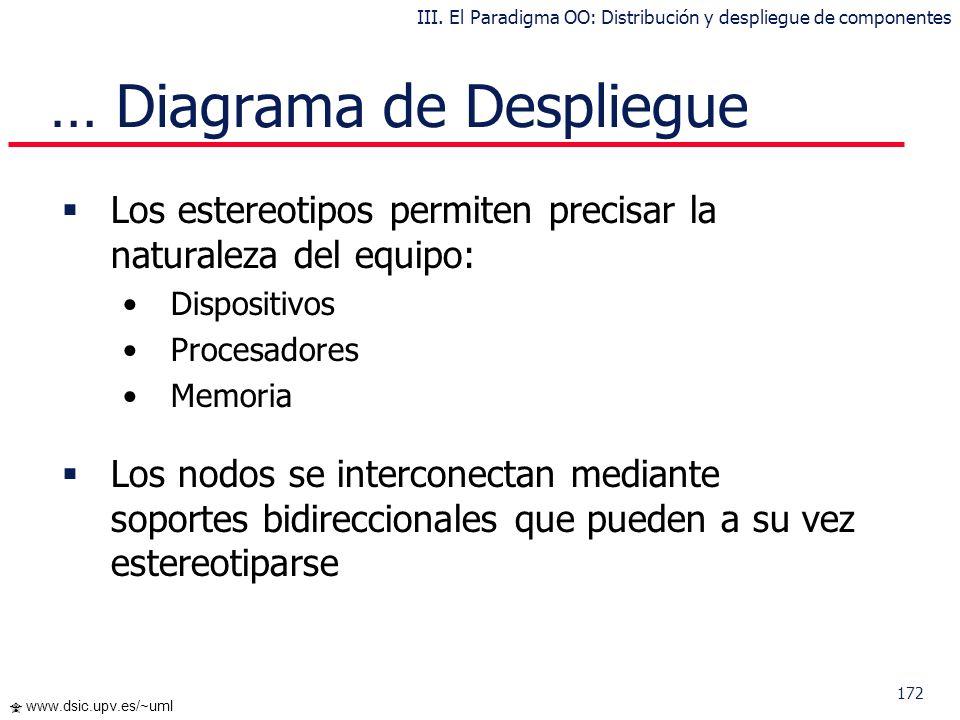 171 www.dsic.upv.es/~uml Diagrama de Despliegue Los Diagramas de Despliegue muestran la disposición física de los distintos nodos que componen un sist
