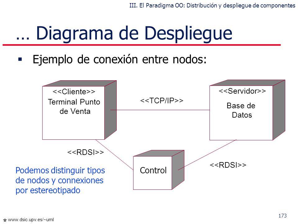 172 www.dsic.upv.es/~uml Los estereotipos permiten precisar la naturaleza del equipo: Dispositivos Procesadores Memoria Los nodos se interconectan med