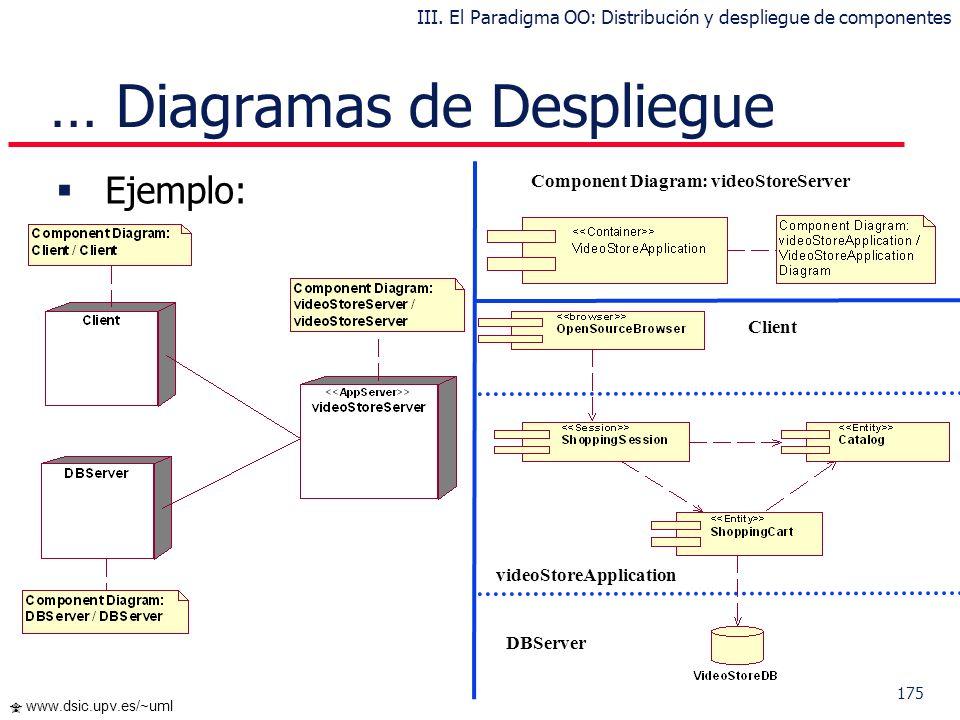174 www.dsic.upv.es/~uml Ejemplo: … Diagramas de Despliegue III. El Paradigma OO: Distribución y despliegue de componentes