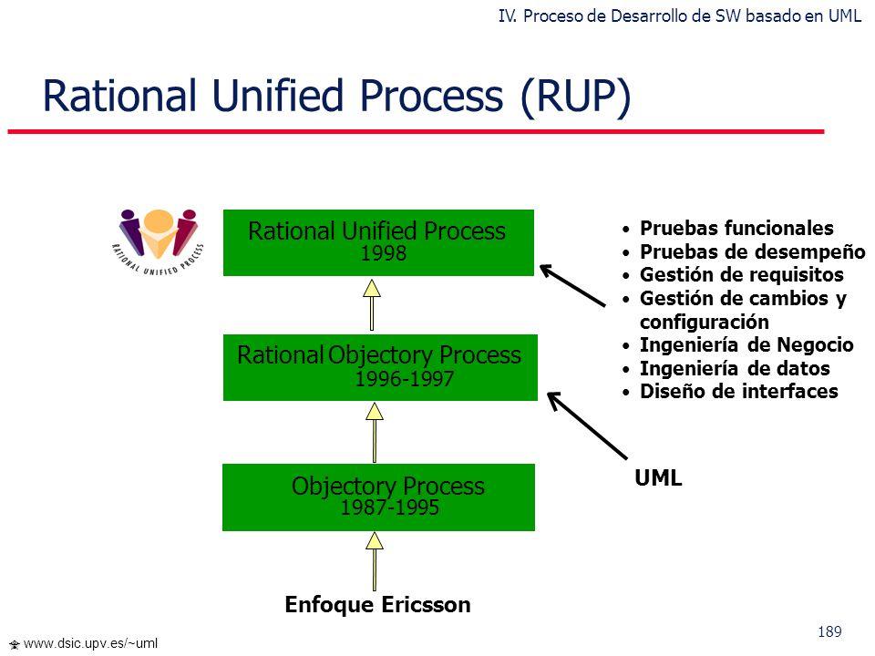 188 www.dsic.upv.es/~uml ¿Qué es un Proceso de Desarrollo de SW? Requisitos nuevos o modificados Sistema nuevo o modificado Proceso de Desarrollo de S