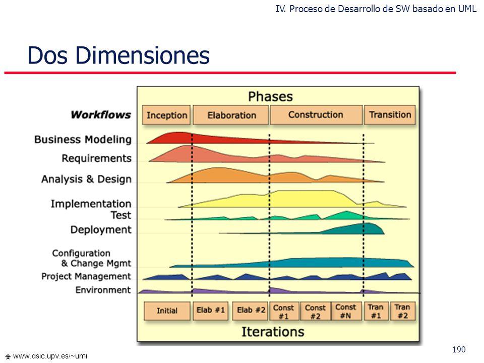189 www.dsic.upv.es/~uml Rational Unified Process (RUP) Pruebas funcionales Pruebas de desempeño Gestión de requisitos Gestión de cambios y configurac