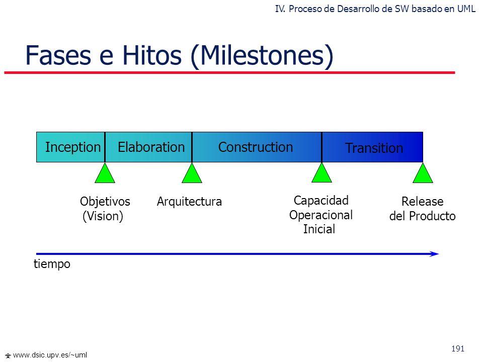 190 www.dsic.upv.es/~uml Dos Dimensiones IV. Proceso de Desarrollo de SW basado en UML