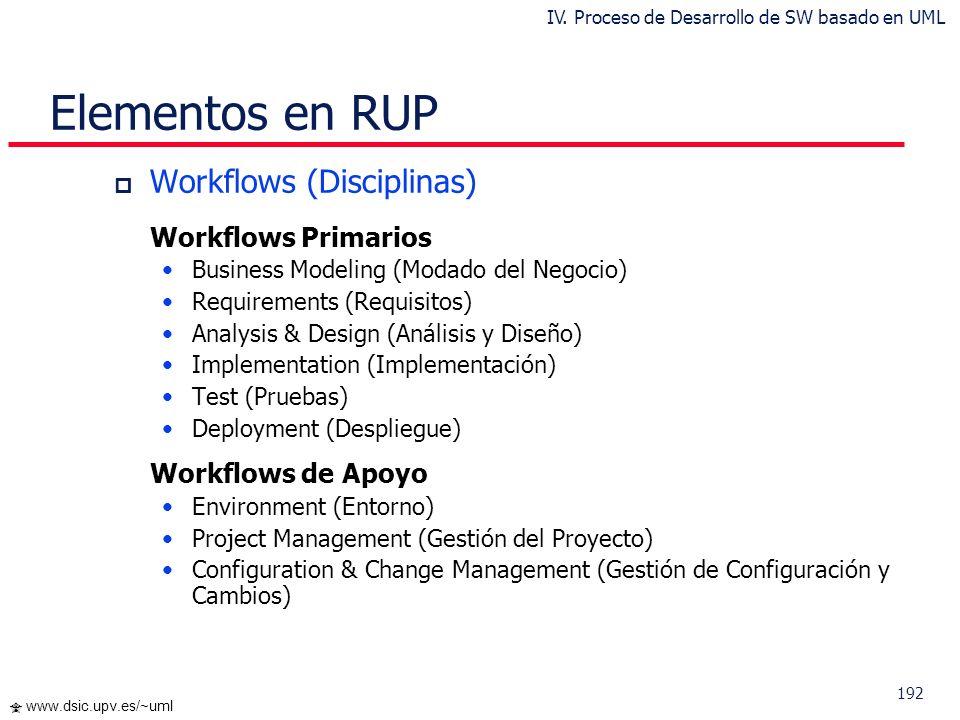 191 www.dsic.upv.es/~uml Fases e Hitos (Milestones) tiempo Objetivos (Vision) Arquitectura Capacidad Operacional Inicial Release del Producto Inceptio