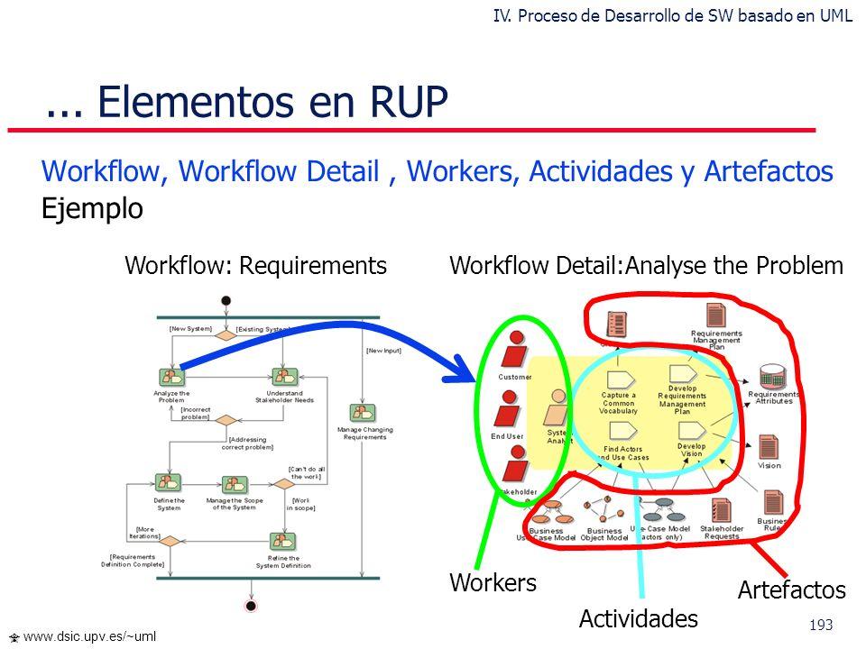 192 www.dsic.upv.es/~uml Elementos en RUP p Workflows (Disciplinas) Workflows Primarios Business Modeling (Modado del Negocio) Requirements (Requisito