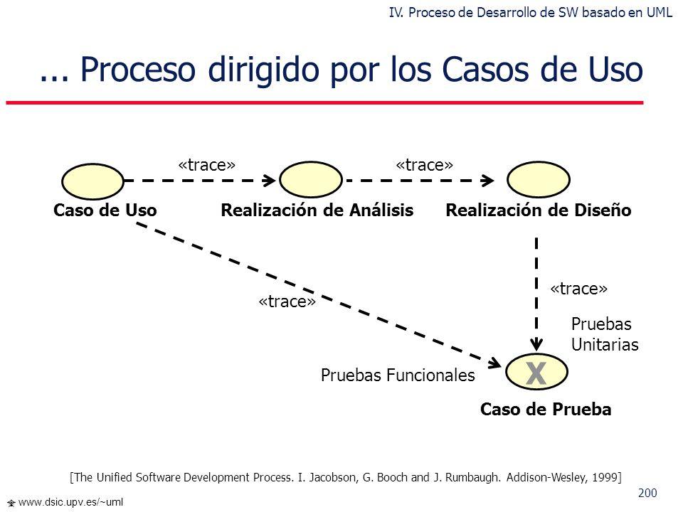 199 www.dsic.upv.es/~uml Requisitos Capturar, definir y validar los casos de uso Realizar los casos de uso Verificar que se satisfacen los casos de us